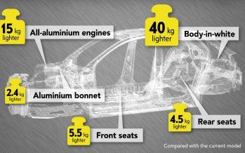 Το νέο Opel Corsa θα ζυγίζει μόνο 980 κιλά
